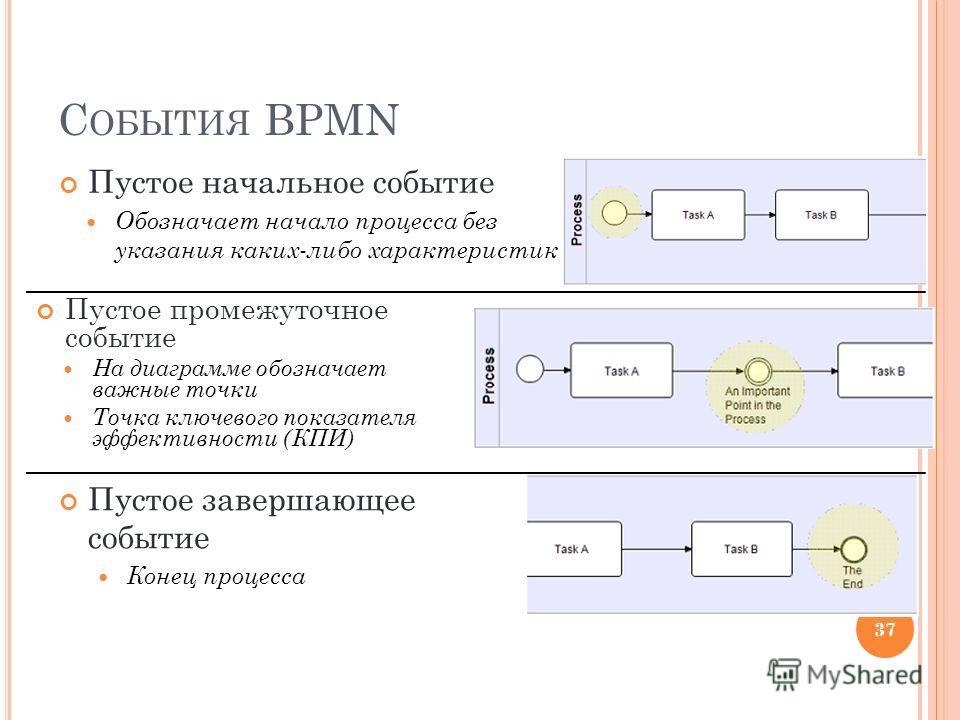 С ОБЫТИЯ BPMN 37 Пустое начальное событие Обозначает начало процесса без указания каких-либо характеристик Пустое промежуточное событие На диаграмме обозначает важные точки Точка ключевого показателя эффективности (КПИ) Пустое завершающее событие Кон