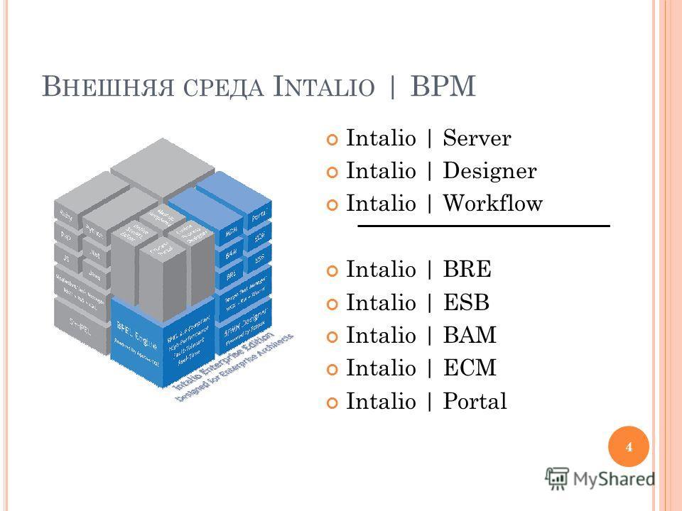 В НЕШНЯЯ СРЕДА I NTALIO | BPM Intalio | Server Intalio | Designer Intalio | Workflow Intalio | BRE Intalio | ESB Intalio | BAM Intalio | ECM Intalio | Portal 4