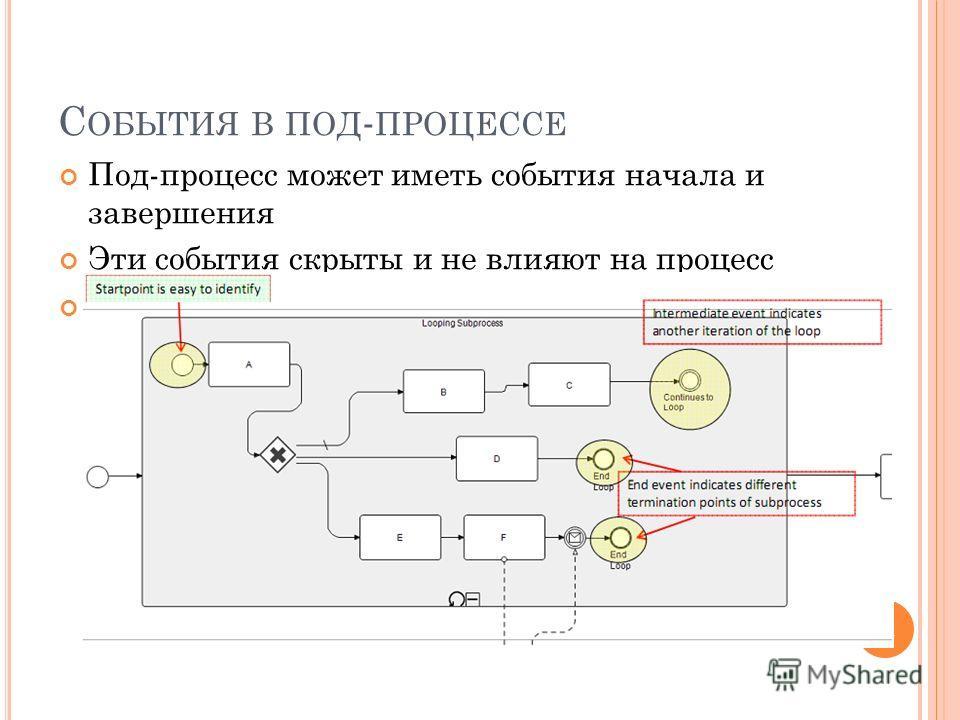 С ОБЫТИЯ В ПОД - ПРОЦЕССЕ 41 Под-процесс может иметь события начала и завершения Эти события скрыты и не влияют на процесс Повышают удобочитаемость процесса