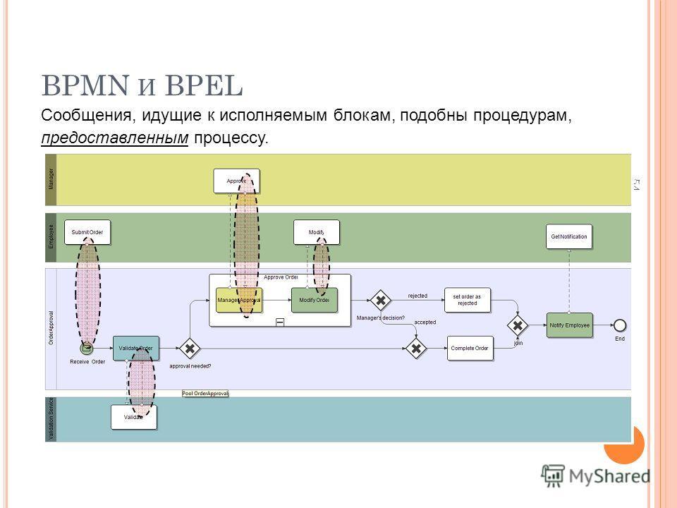 BPMN И BPEL 54 Сообщения, идущие к исполняемым блокам, подобны процедурам, предоставленным процессу.