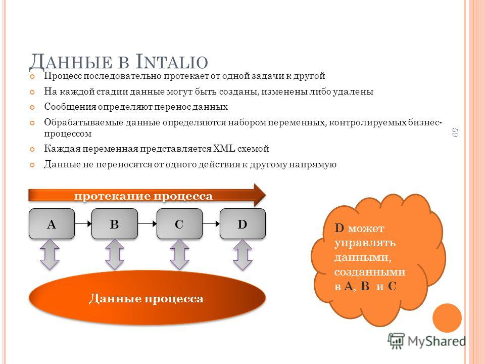 Д АННЫЕ В I NTALIO Процесс последовательно протекает от одной задачи к другой На каждой стадии данные могут быть созданы, изменены либо удалены Сообщения определяют перенос данных Обрабатываемые данные определяются набором переменных, контролируемых