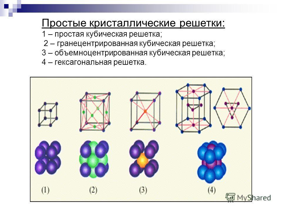 Простые кристаллические решетки: 1 – простая кубическая решетка; 2 – гранецентрированная кубическая решетка; 3 – объемноцентрированная кубическая решетка; 4 – гексагональная решетка.