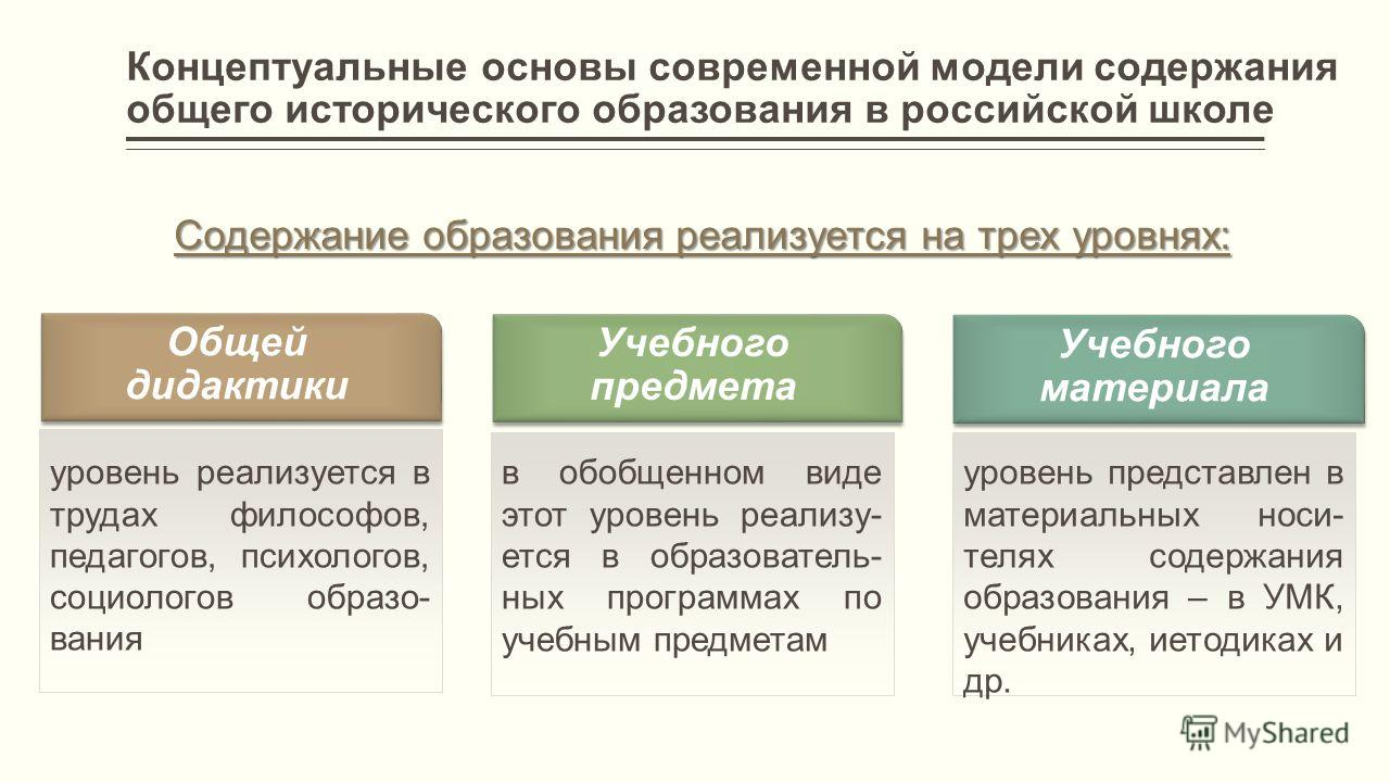 Концептуальные основы современной модели содержания общего исторического образования в российской школе Содержание образования реализуется на трех уровнях: Общей дидактики Учебного предмета Учебного материала уровень реализуется в трудах философов, п