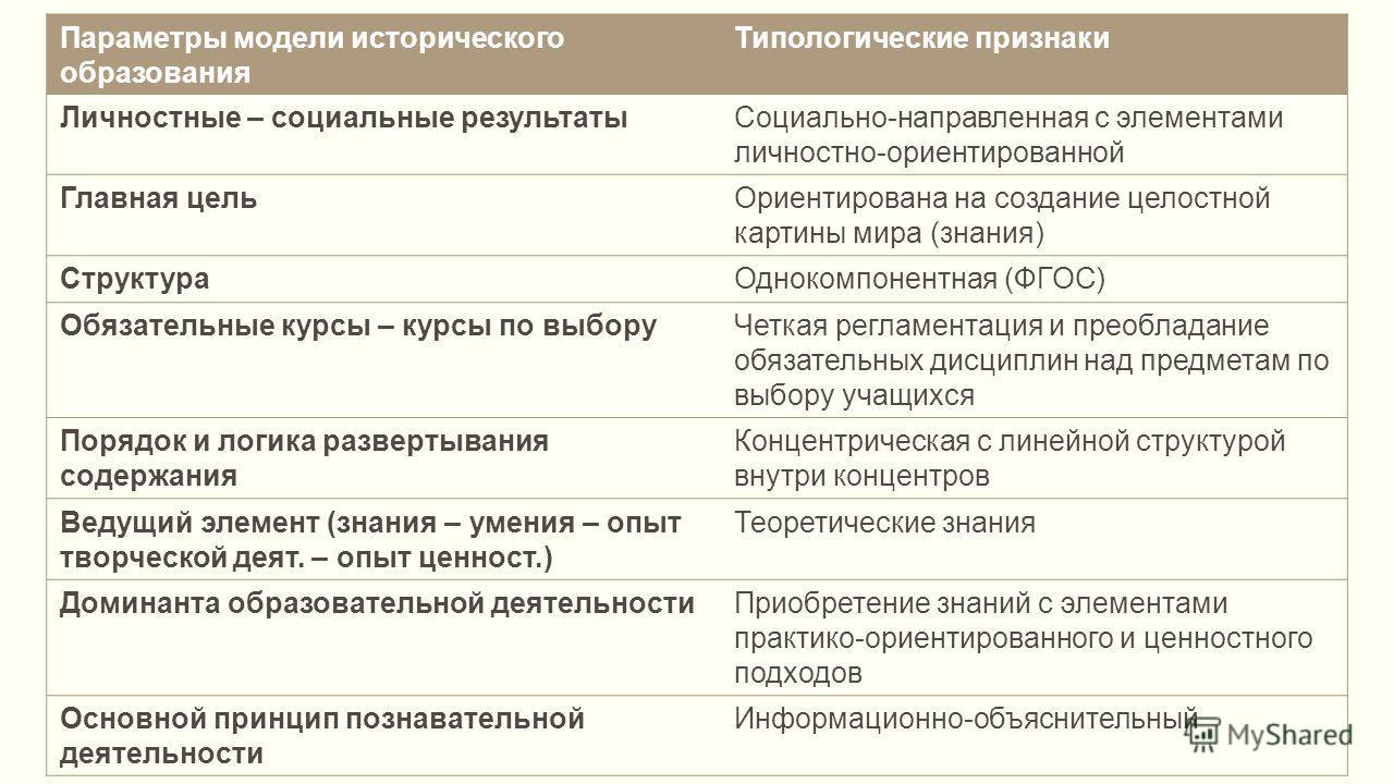 Параметры модели исторического образования Типологические признаки Личностные – социальные результатыСоциально-направленная с элементами личностно-ориентированной Главная цельОриентирована на создание целостной картины мира (знания) СтруктураОднокомп