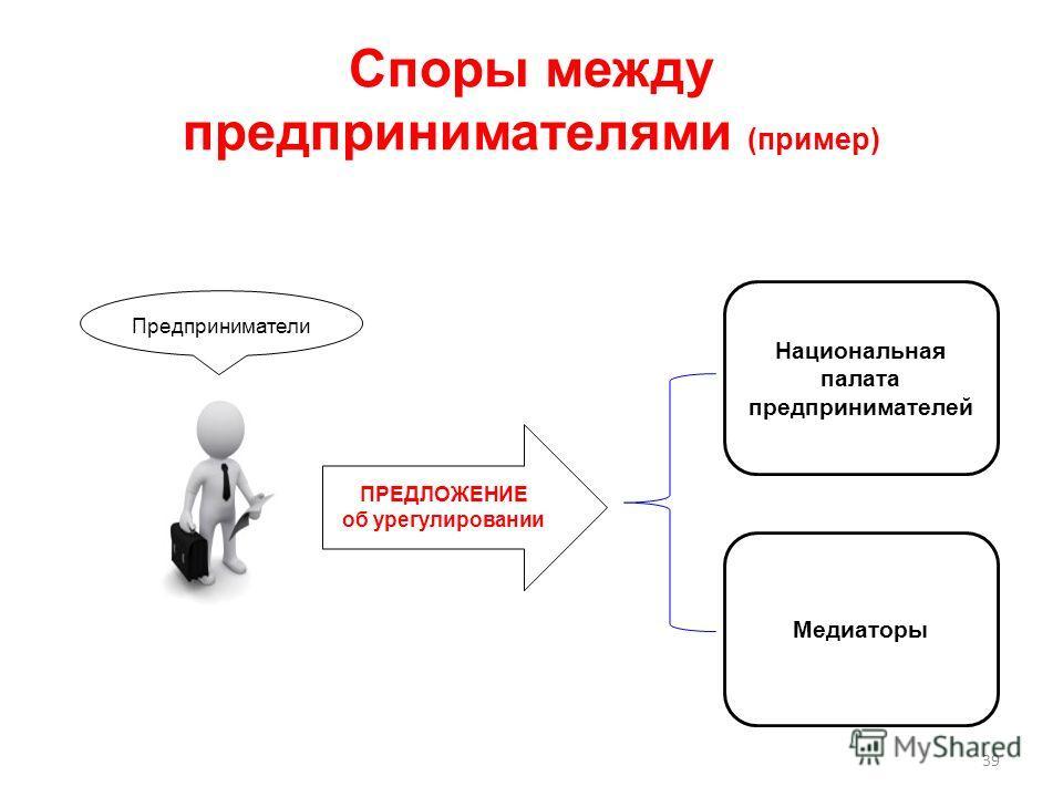 Споры между предпринимателями (пример) 39 ПРЕДЛОЖЕНИЕ об урегулировании Предприниматели Национальная палата предпринимателей Медиаторы
