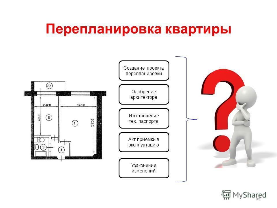 Перепланировка квартиры 56 Создание проекта перепланировки Одобрение архитектора Изготовление тех. паспорта Узаконение изменений Акт приемки в эксплуатацию