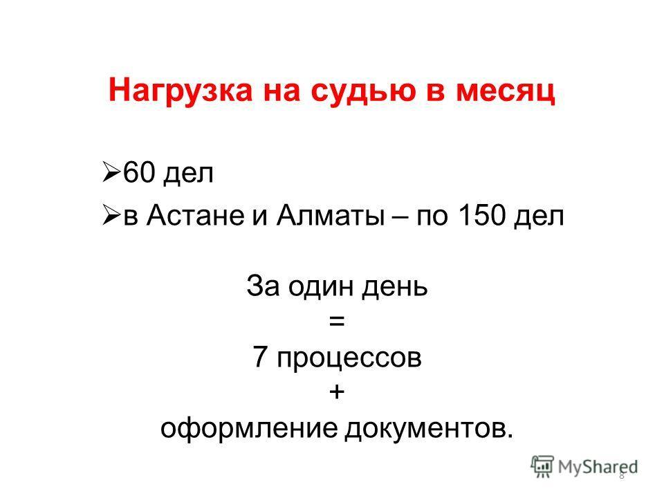 Нагрузка на судью в месяц 60 дел в Астане и Алматы – по 150 дел За один день = 7 процессов + оформление документов. 8