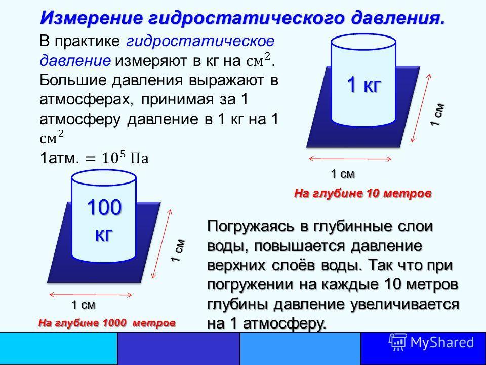 1 см 1 см 1 кг На глубине 10 метров 1 см 1 см 100 кг На глубине 1000 метров Измерение гидростатического давления. Погружаясь в глубинные слои воды, повышается давление верхних слоёв воды. Так что при погружении на каждые 10 метров глубины давление ув