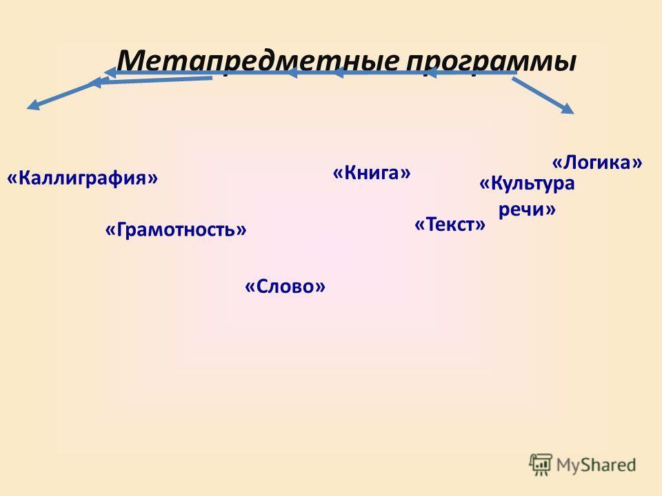 Метапредметные программы «Каллиграфия» «Грамотность» «Слово» «Книга» «Текст» «Культура речи» «Логика»