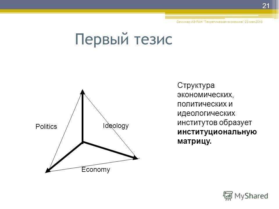 Семинар ИЭ РАН Теоретическая экономика, 23 мая 2013 21 Economy Politics Ideology Структура экономических, политических и идеологических институтов образует институциональную матрицу. Первый тезис