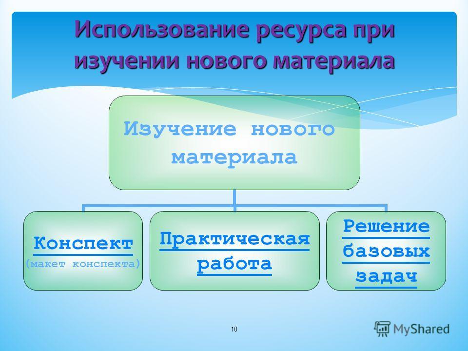 Использование ресурса при изучении нового материала Изучение нового материала Конспект Конспект (макет конспекта) Практическая работа Решение базовых задач 10