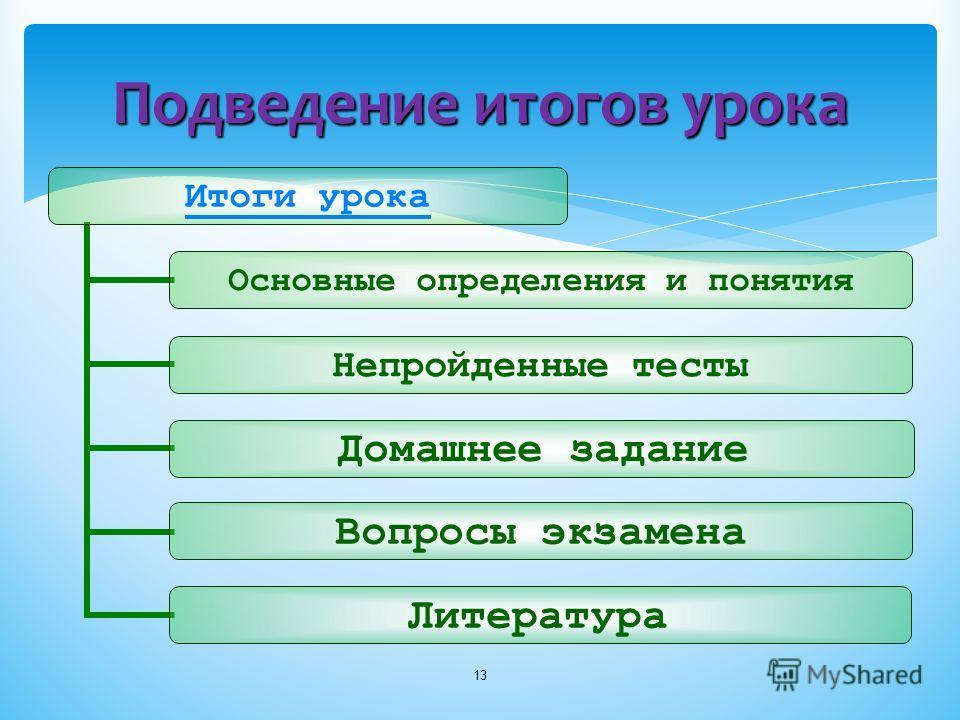 Подведение итогов урока 13 Итоги урока Основные определения и понятия Непройденны е тесты Домашнее задание Вопросы экзамена Литература