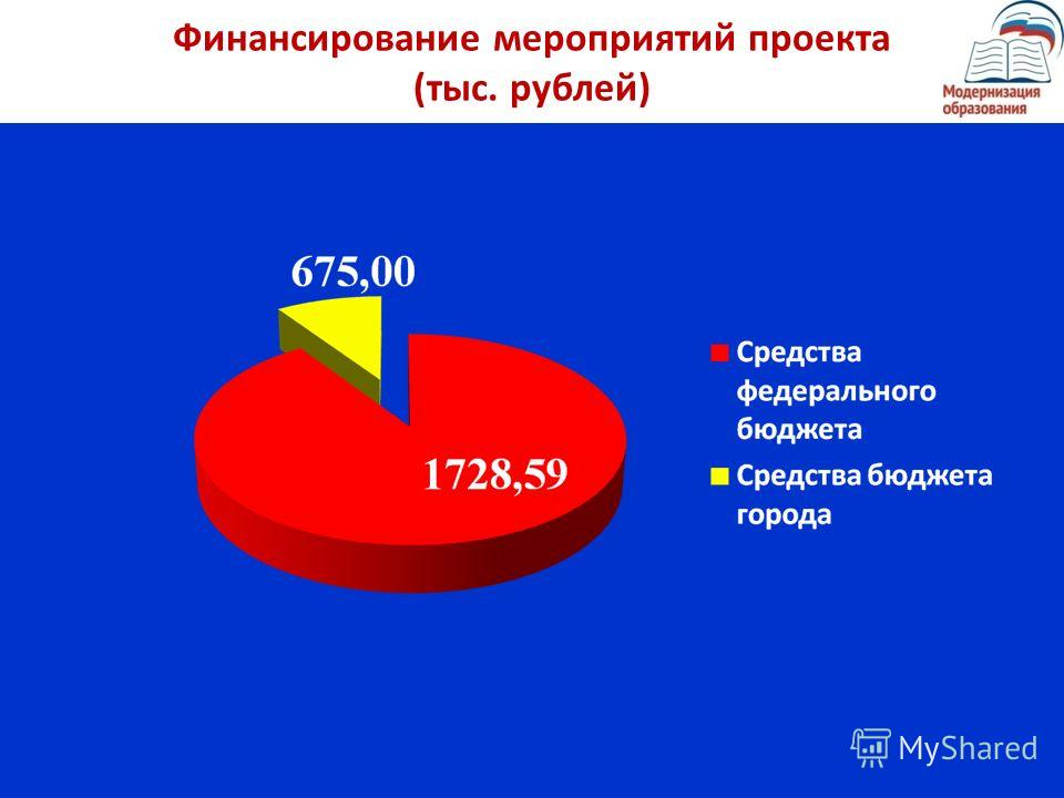 Финансирование мероприятий проекта (тыс. рублей)