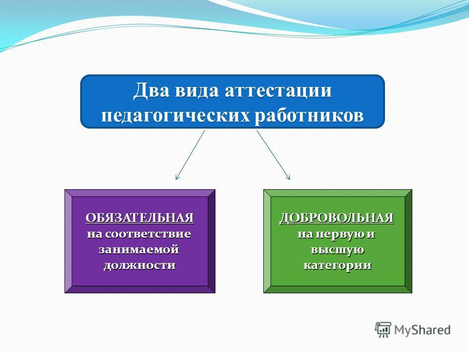 Два вида аттестации педагогических работников ОБЯЗАТЕЛЬНАЯ на соответствие занимаемой должности ДОБРОВОЛЬНАЯ на первую и высшую категории