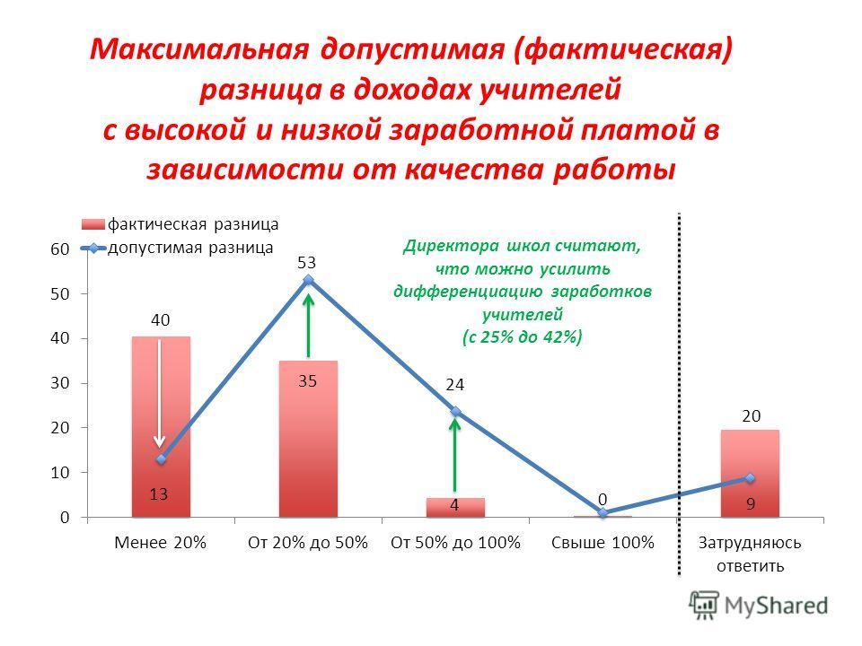Высшая школа экономики, Москва, 2011 Границы дифференциации заработков учителей Директора школ считают, что можно усилить дифференциацию заработков учителей (с 25% до 42%) Максимальная допустимая (фактическая) разница в доходах учителей с высокой и н