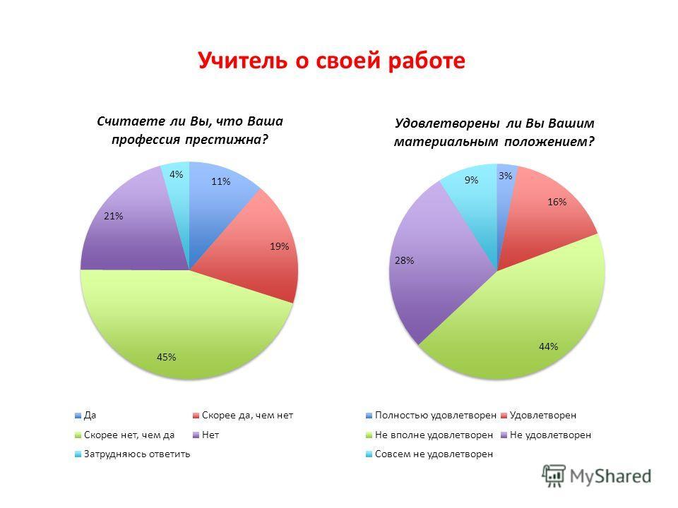 Высшая школа экономики, Москва, 2011 Считаете ли Вы, что Ваша профессия престижна? Удовлетворены ли Вы Вашим материальным положением? Учитель о своей работе