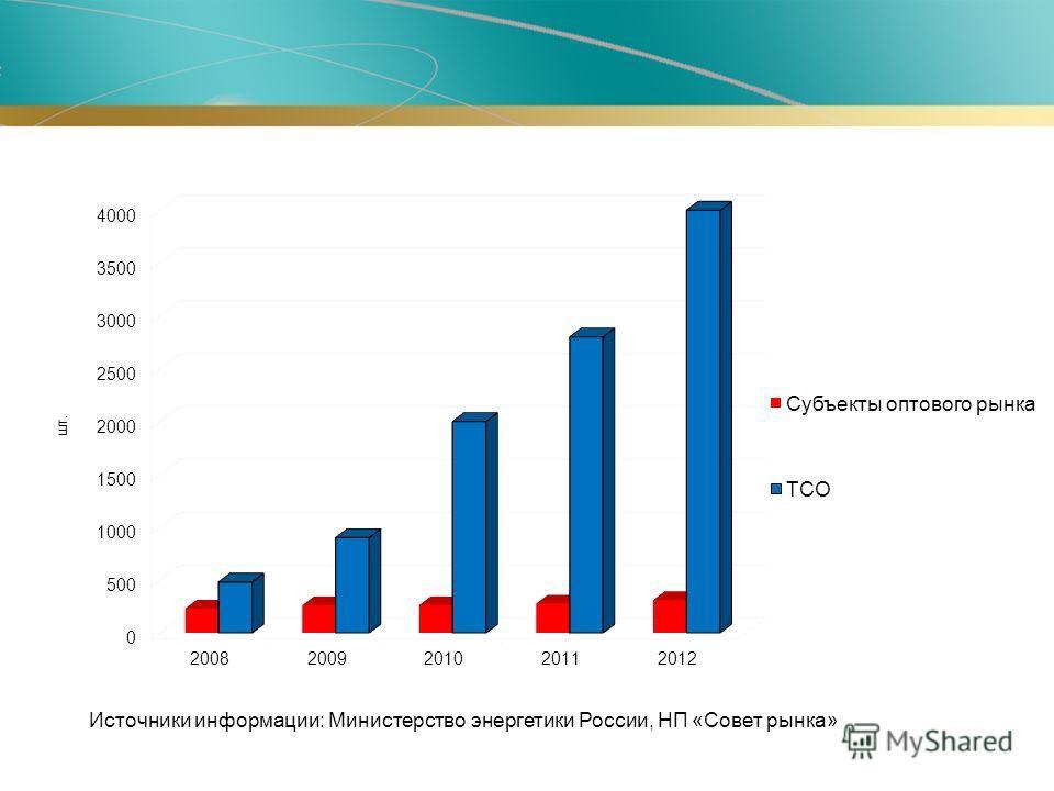 шт. Источники информации: Министерство энергетики России, НП «Совет рынка»