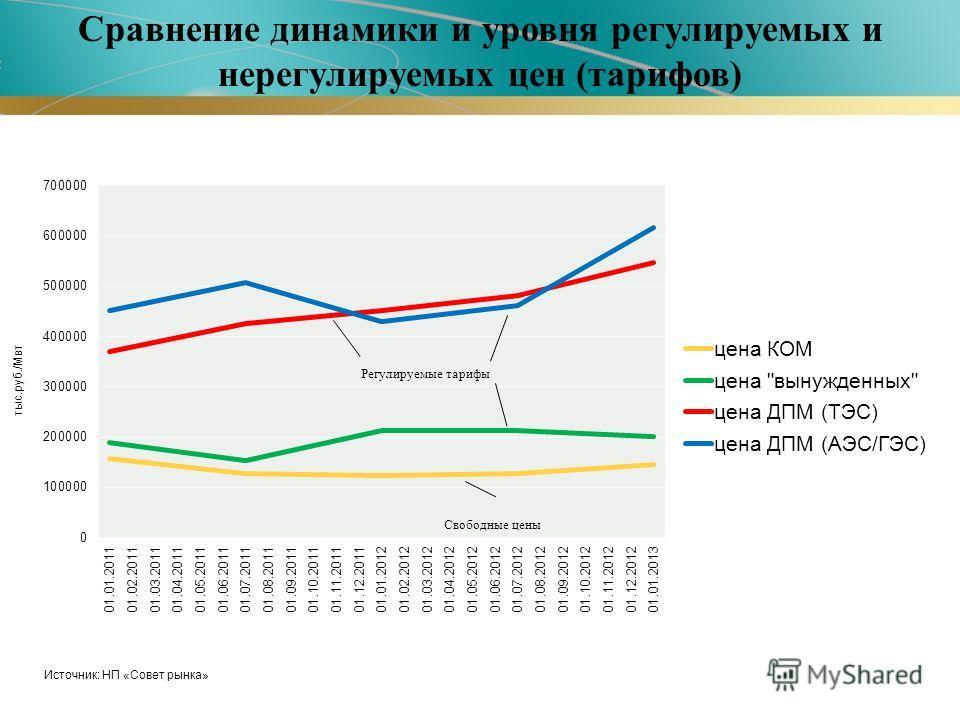 Сравнение динамики и уровня регулируемых и нерегулируемых цен (тарифов) тыс.руб./Мвт Источник: НП «Совет рынка» Регулируемые тарифы
