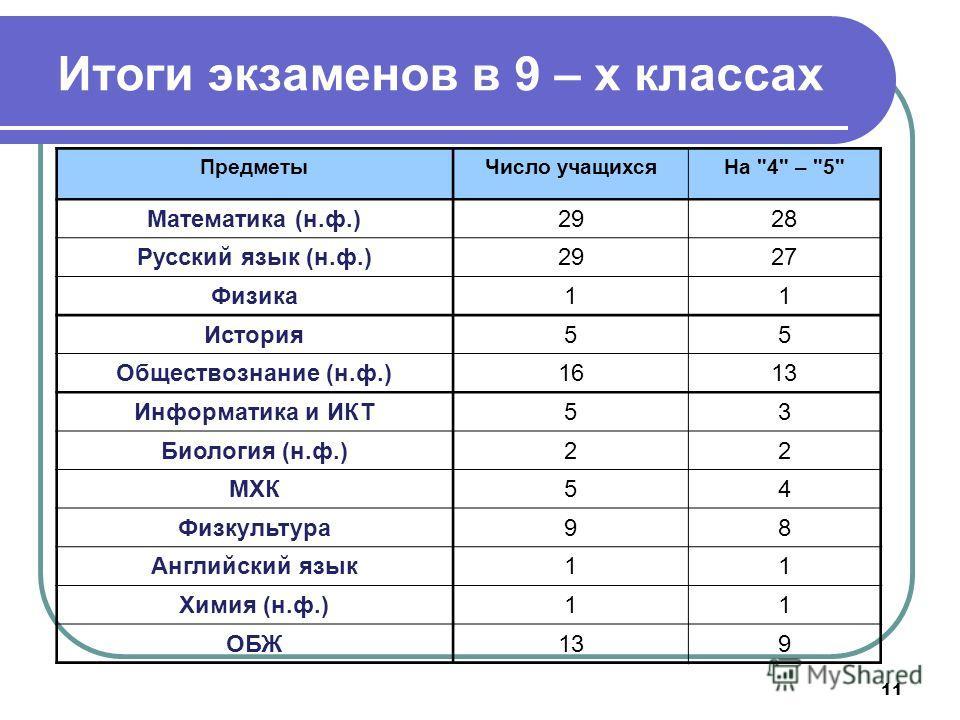 11 Итоги экзаменов в 9 – х классах ПредметыЧисло учащихсяНа