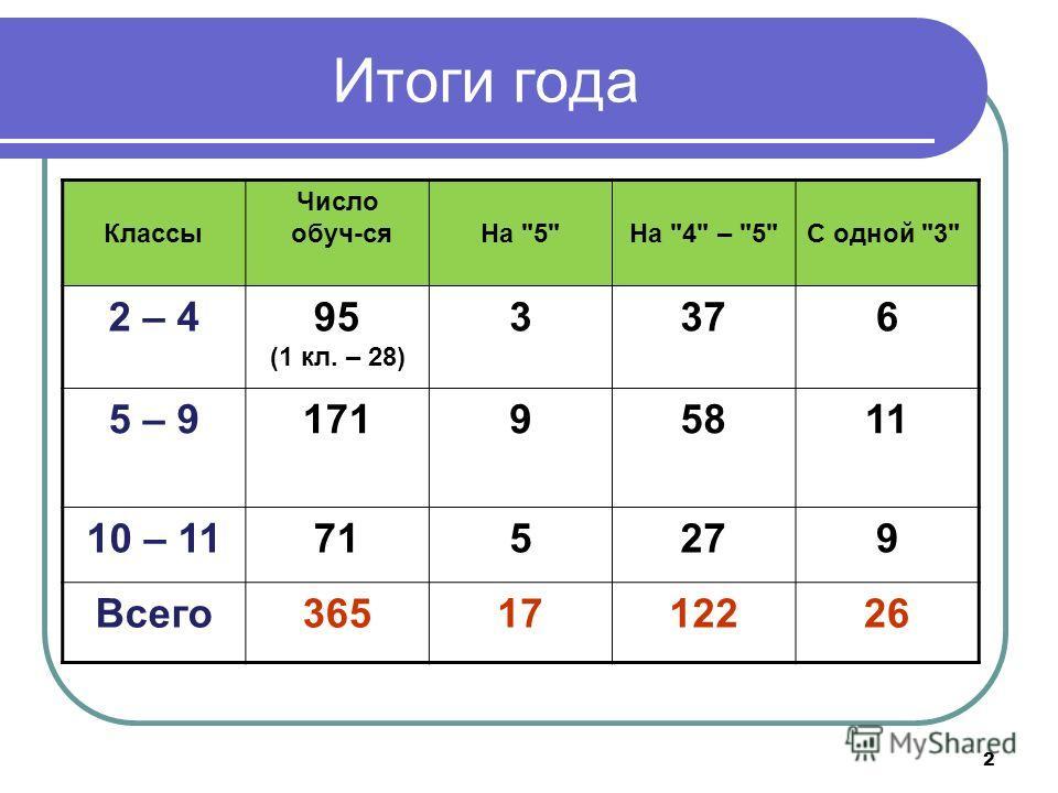 2 Итоги года Классы Число обуч-сяНа 5На 4 – 5С одной 3 2 – 495 (1 кл. – 28) 3376 5 – 917195811 10 – 11715279 Всего3651712226