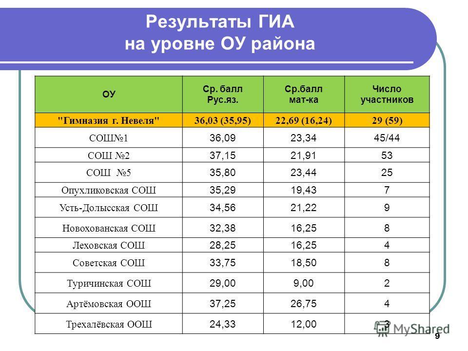 Результаты ГИА на уровне ОУ района 9 ОУ Ср. балл Рус.яз. Ср.балл мат-ка Число участников
