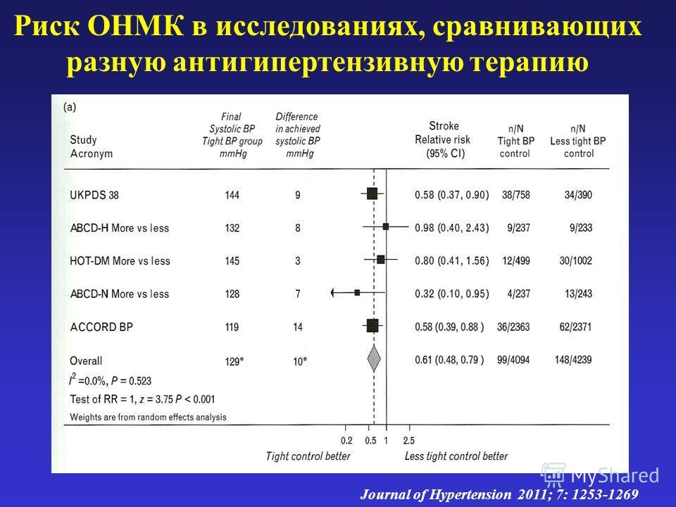 Риск ОНМК в исследованиях, сравнивающих разную антигипертензивную терапию Journal of Hypertension 2011; 7: 1253-1269