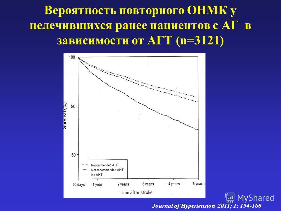 Вероятность повторного ОНМК у нелечившихся ранее пациентов с АГ в зависимости от АГТ (n=3121) Journal of Hypertension 2011; 1: 154-160