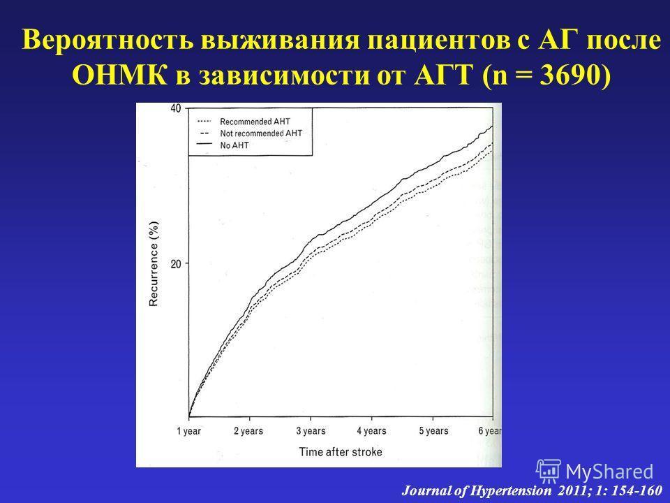 Вероятность выживания пациентов с АГ после ОНМК в зависимости от АГТ (n = 3690) Journal of Hypertension 2011; 1: 154-160