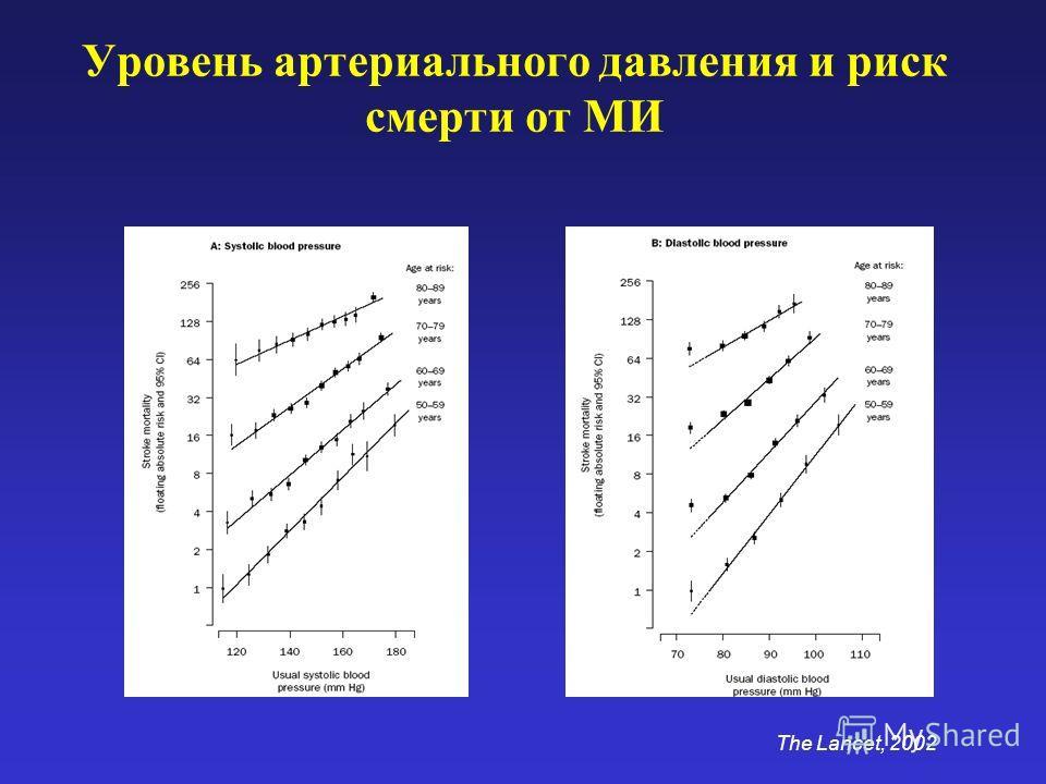 Уровень артериального давления и риск смерти от МИ The Lancet, 2002