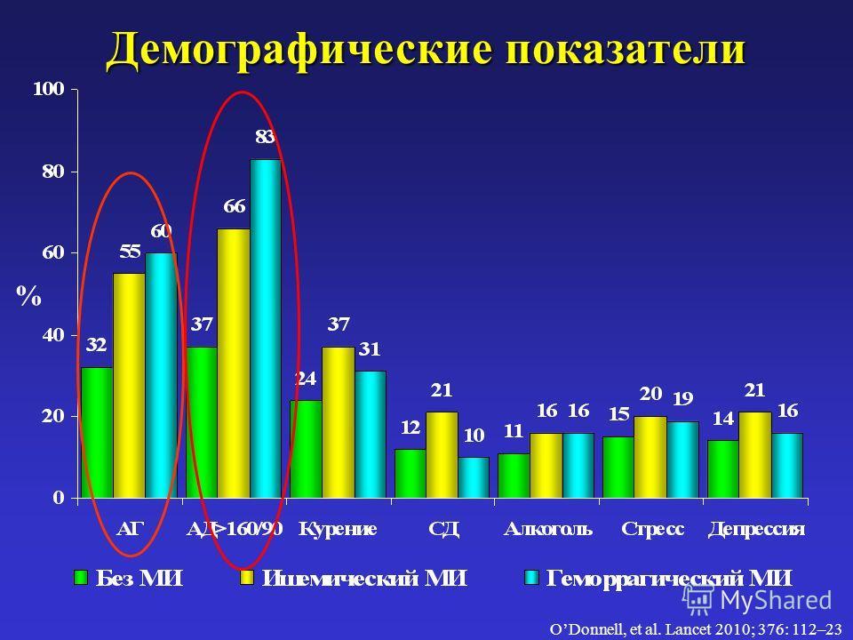 Демографические показатели ODonnell, et al. Lancet 2010; 376: 112–23 %