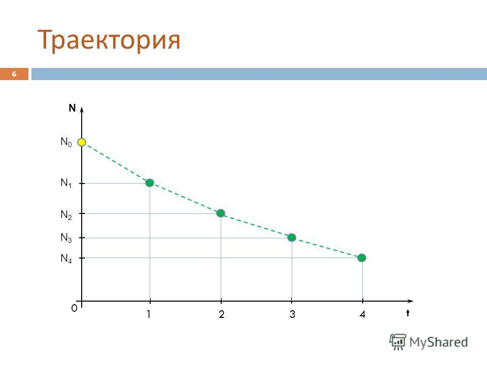 Траектория N t 0 1234 N0N0 N2N2 N3N3 N4N4 N1N1 6