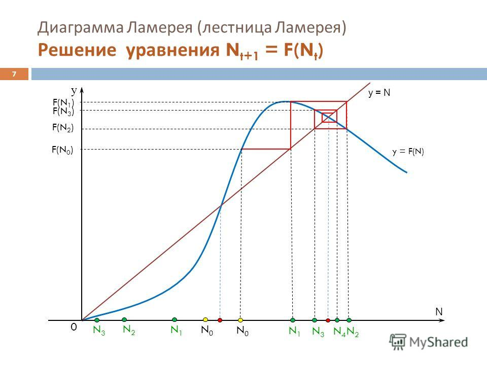 N0N0 Диаграмма Ламерея ( лестница Ламерея ) Решение уравнения N t+1 = F(N t ) y = N y = F(N) N y F(N 1 ) N2N2 N1N1 0 F(N 0 ) F(N 2 ) N3N3 N0N0 N1N1 N2N2 N3N3 F(N 3 ) N4N4 7