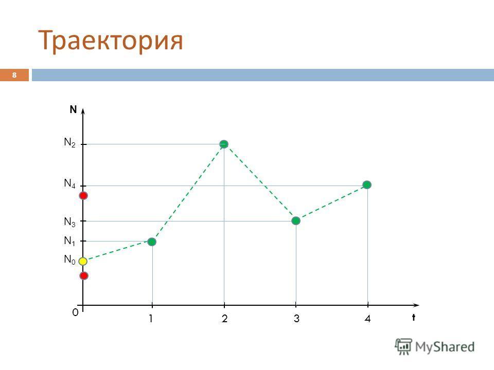 Траектория 8 N t 0 1234 N0N0 N2N2 N3N3 N4N4 N1N1