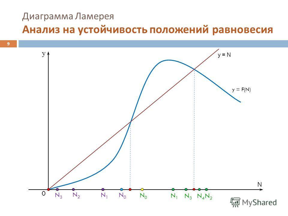 N0N0 Диаграмма Ламерея Анализ на устойчивость положений равновесия y = N y = F(N) N y N2N2 N1N1 0 N3N3 N0N0 N1N1 N2N2 N3N3 N4N4 9