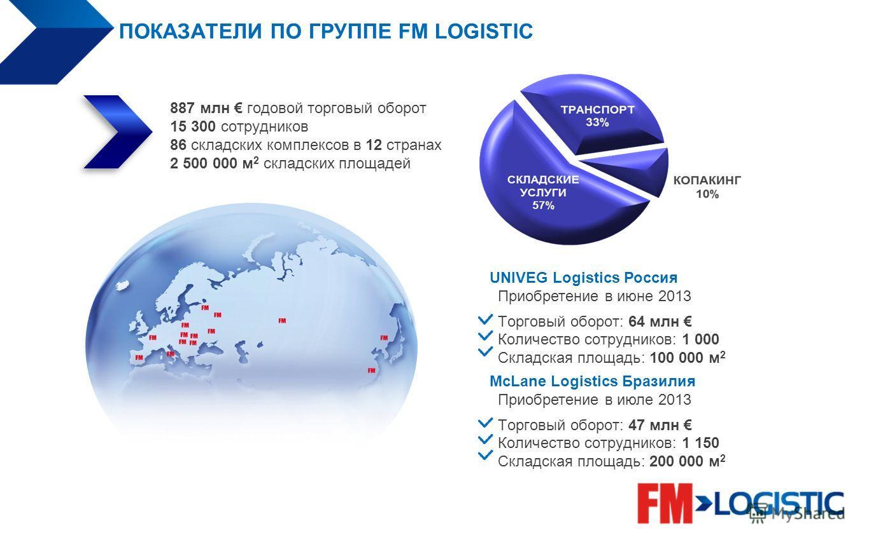 ПОКАЗАТЕЛИ ПО ГРУППЕ FM LOGISTIC 887 млн годовой торговый оборот 15 300 сотрудников 86 складских комплексов в 12 странах 2 500 000 м 2 складских площадей UNIVEG Logistics Россия Приобретение в июне 2013 Торговый оборот: 64 млн Количество сотрудников: