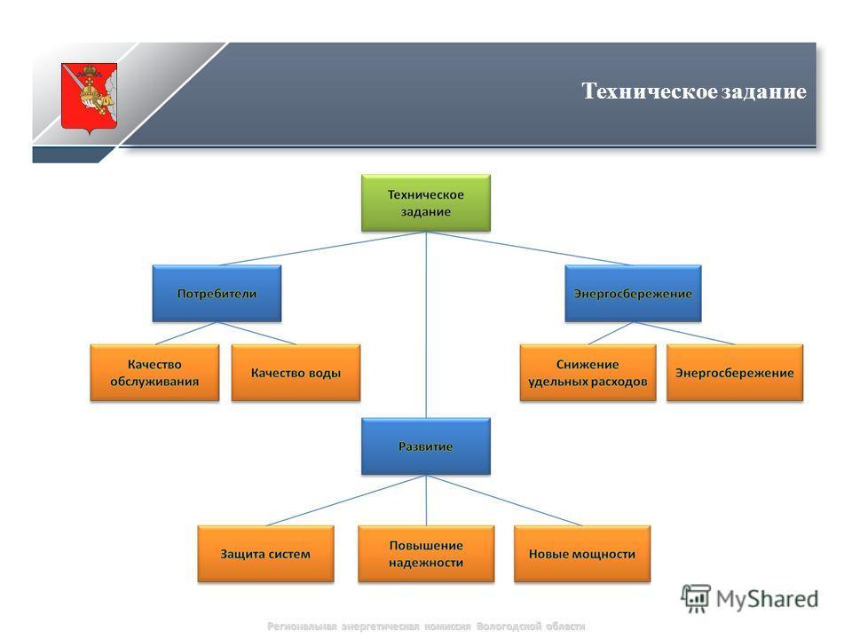 Региональная энергетическая комиссия Вологодской области Техническое задание