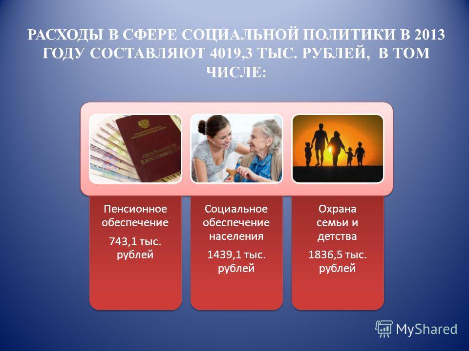 Пенсионное обеспечение 743,1 тыс. рублей Социальное обеспечение населения 1439,1 тыс. рублей Охрана семьи и детства 1836,5 тыс. рублей РАСХОДЫ В СФЕРЕ СОЦИАЛЬНОЙ ПОЛИТИКИ В 2013 ГОДУ СОСТАВЛЯЮТ 4019,3 ТЫС. РУБЛЕЙ, В ТОМ ЧИСЛЕ: