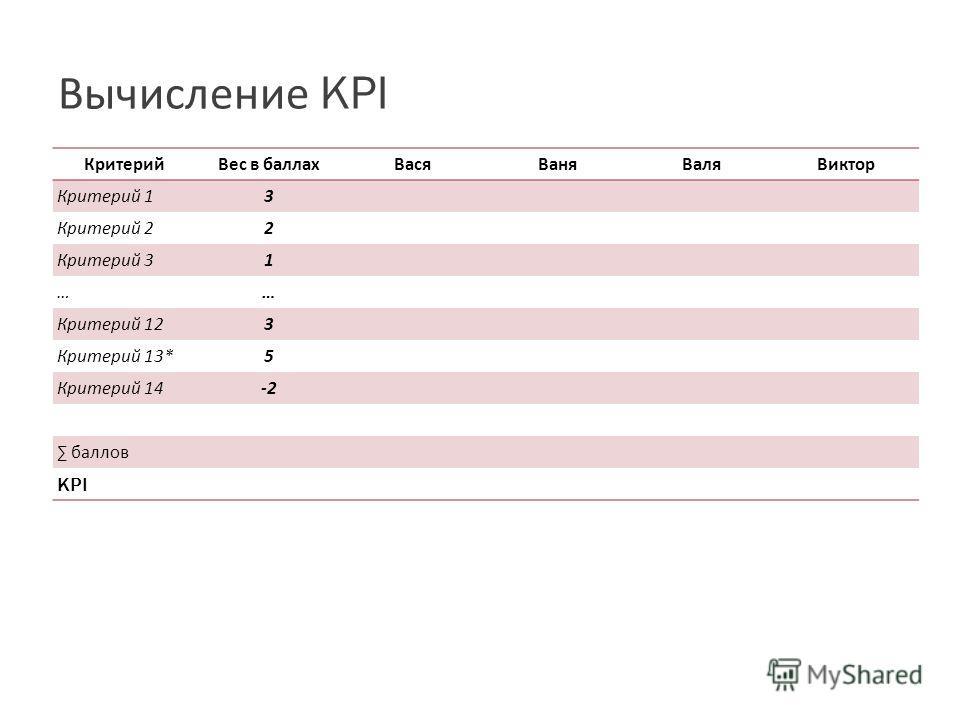 Вычисление KPI КритерийВес в баллахВасяВаняВаляВиктор Критерий 1 3 Критерий 2 2 Критерий 3 1 …… Критерий 12 3 Критерий 13* 5 Критерий 14 -2 баллов KPI