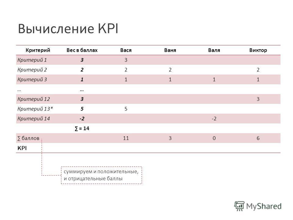 Вычисление KPI КритерийВес в баллахВасяВаняВаляВиктор Критерий 1 3 3 Критерий 2 2 222 Критерий 3 1 1111 …… Критерий 12 3 3 Критерий 13* 5 5 Критерий 14 -2 = 14 баллов11306 KPI суммируем и положительные, и отрицательные баллы