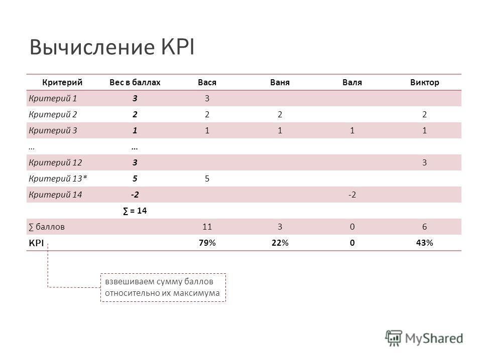 Вычисление KPI КритерийВес в баллахВасяВаняВаляВиктор Критерий 1 3 3 Критерий 2 2 222 Критерий 3 1 1111 …… Критерий 12 3 3 Критерий 13* 5 5 Критерий 14 -2 = 14 баллов11306 KPI 79%22%043% взвешиваем сумму баллов относительно их максимума