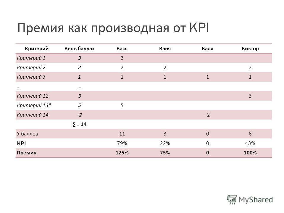 Премия как производная от KPI КритерийВес в баллахВасяВаняВаляВиктор Критерий 1 3 3 Критерий 2 2 222 Критерий 3 1 1111 …… Критерий 12 3 3 Критерий 13* 5 5 Критерий 14 -2 = 14 баллов11306 KPI 79%22%043% Премия125%75%0100%