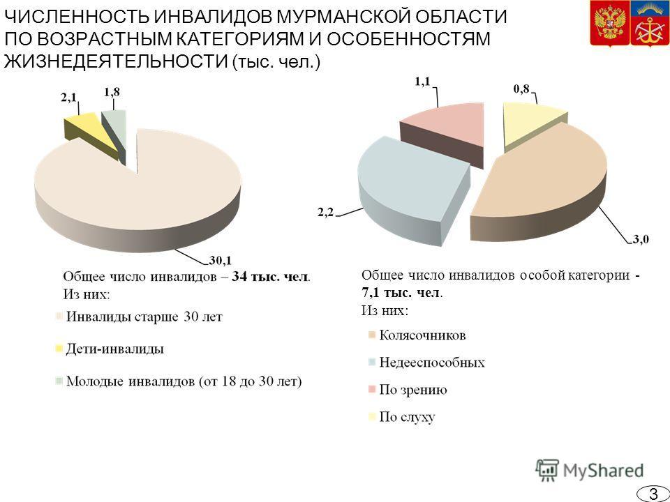 ЧИСЛЕННОСТЬ ИНВАЛИДОВ МУРМАНСКОЙ ОБЛАСТИ ПО ВОЗРАСТНЫМ КАТЕГОРИЯМ И ОСОБЕННОСТЯМ ЖИЗНЕДЕЯТЕЛЬНОСТИ (тыс. чел.) Общее число инвалидов особой категории - 7,1 тыс. чел. Из них: 3