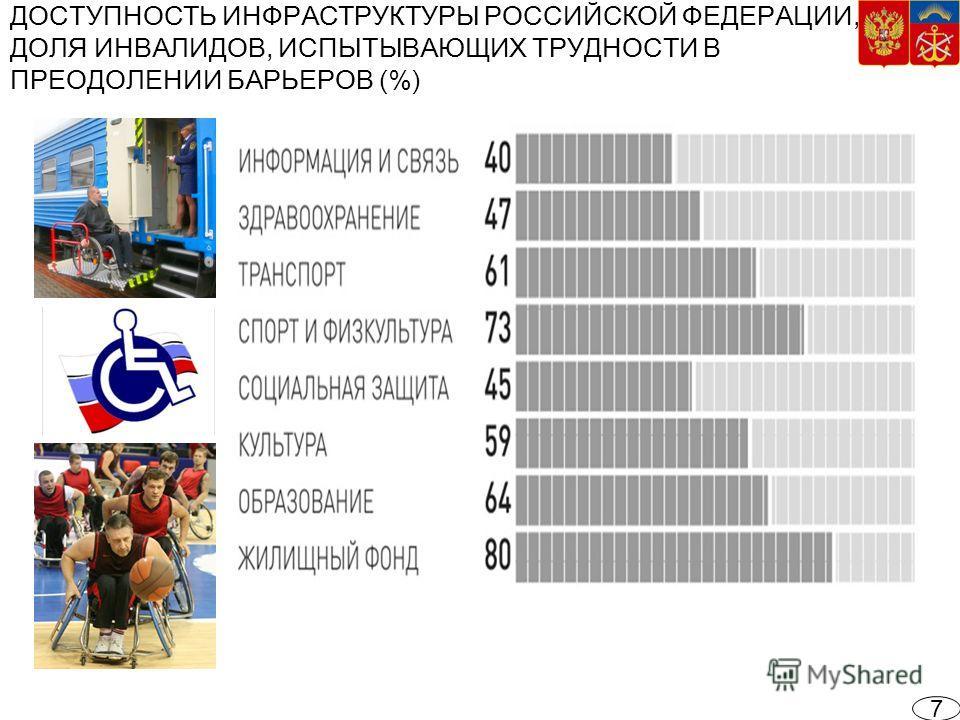 ДОСТУПНОСТЬ ИНФРАСТРУКТУРЫ РОССИЙСКОЙ ФЕДЕРАЦИИ, ДОЛЯ ИНВАЛИДОВ, ИСПЫТЫВАЮЩИХ ТРУДНОСТИ В ПРЕОДОЛЕНИИ БАРЬЕРОВ (%) 7