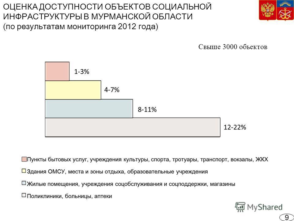 ОЦЕНКА ДОСТУПНОСТИ ОБЪЕКТОВ СОЦИАЛЬНОЙ ИНФРАСТРУКТУРЫ В МУРМАНСКОЙ ОБЛАСТИ (по результатам мониторинга 2012 года) 9 Свыше 3000 объектов
