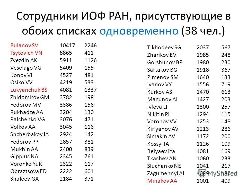 Сотрудники ИОФ РАН, присутствующие в обоих списках одновременно (38 чел.) Tikhodeev SG2037567 Zharikov EV1985248 Gorshunov BP1980230 Sartakov BG1918367 Pimenov SM1640133 Ivanov VY1556719 Kurkov AS1470613 Magunov AI1427203 Ivleva LI1300257 Nikitin PI1