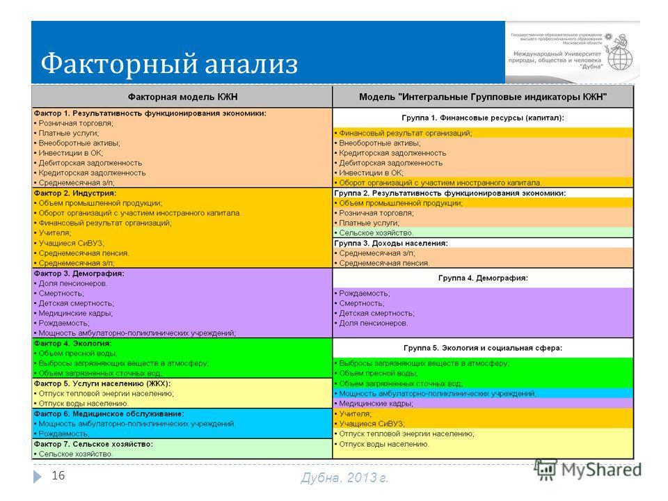 Факторный анализ 16 Дубна, 2013 г.