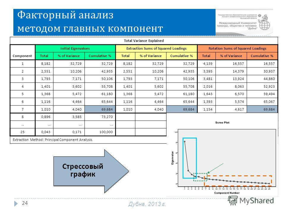 Факторный анализ методом главных компонент 24 Total Variance Explained Component Initial EigenvaluesExtraction Sums of Squared LoadingsRotation Sums of Squared Loadings Total% of VarianceCumulative %Total% of VarianceCumulative %Total% of VarianceCum