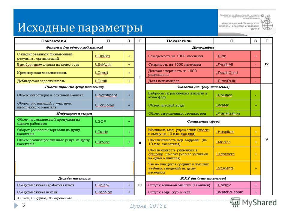 Исходные параметры 3 Дубна, 2013 г. а
