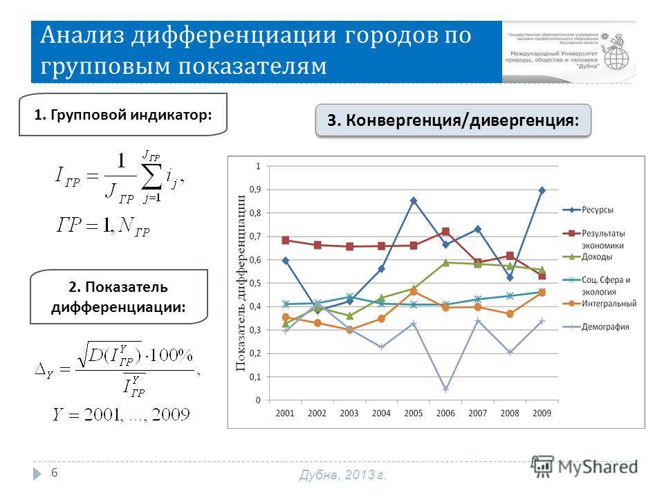 Анализ дифференциации городов по групповым показателям 6 1. Групповой индикатор: 2. Показатель дифференциации: 3. Конвергенция / дивергенция : Дубна, 2013 г.