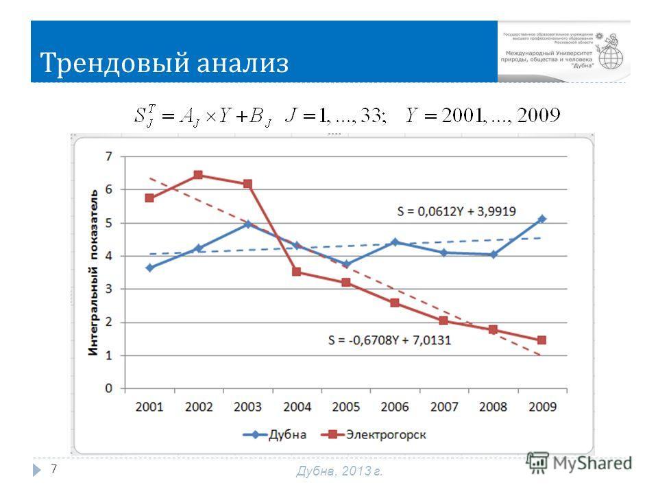 Трендовый анализ 7 Дубна, 2013 г.